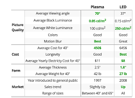 Plasma Vs Lcd Vs Led Comparison Chart Picture Quality Comparison Between Television Types Like Lcd