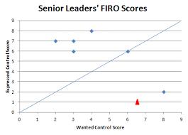 Firo B Team Mapping With Firo B Intelligent Leaders