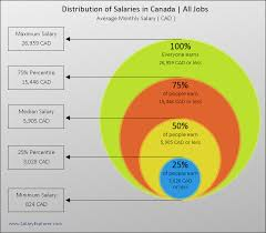 Department Of Labor Salary Chart Average Salary In Canada 2019