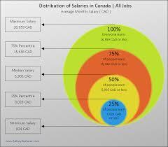 Average Salary In Canada 2019