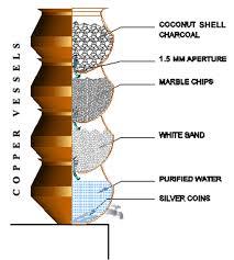 homemade survival water filter. Brilliant Homemade Share Page With AddThis And Homemade Survival Water Filter