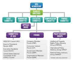 Standard Org Chart Ansi American National Standards Institute