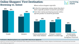 Shoppers Head To Google For Inspiration Marketing Charts