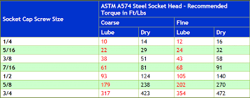 Standard Torque Chart Imperial Bolts 47 Rational Torque Chart As Per Bolt Size