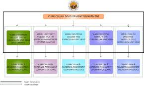 curriculum development curriculum development department royal commission yanbu colleges