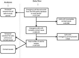 Flowchart For Data Collection Process Download Scientific