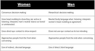 gender differences communication essay