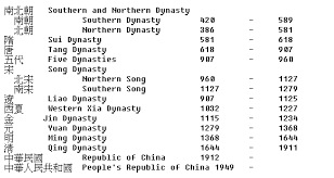Chinese Dynasty Lessons Tes Teach
