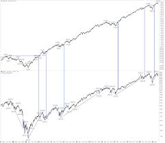 Nyse Advance Decline Line Chart What The New High In The Advance Decline Line Means For