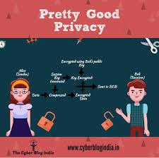 Pretty Good Privacy Pretty Good Privacy The Cyber Blog India