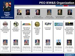 Peo Iew S Overview And Way Ahead Association Of Old Crows