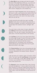 Quick Guide To Moon Phases Mooncircles