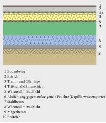 Tipps und infos von hornbach: 3 4 Bodenkonstruktion Bautechnik Der Gebaudehulle