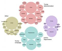 Mueller Color Chart How To Build A Bubble Chart Of Individuals Mentioned In The