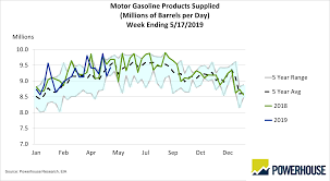 Eia Oil Inventory Chart Eia Data Powerhouse