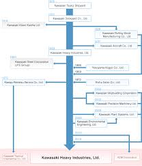 Summary Chart Kawasaki Heavy Industries Ltd