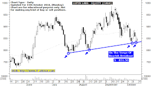 Lupin Chart Lupin Labs Free Technical Chart Using Buy Sell Trend Signals