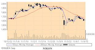 Sony Corporation Japan Stock Exchange 60 Seconds Binary