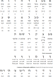 The nato phonetic alphabet is a spelling alphabet used by airline pilots, police, the military, and others when communicating m.a., modern english and american literature, university of leicester. Hebrew Language Alphabet And Pronunciation