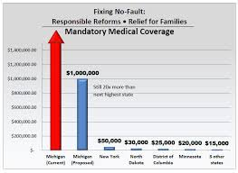 insurance commissioners no fault chart