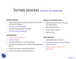 The Sampling Design Process Foms Of Survey Survey Sampling Techniques Lecture Slides