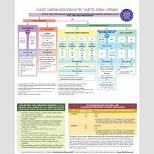 Diabetes Weight Chart 2019 Standards Of Medical Care In Diabetes Pocket Chart