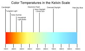 Kelvin To Nm Chart What You Need To Know About The History And Physics Of Film