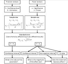 Statistical Power Formula