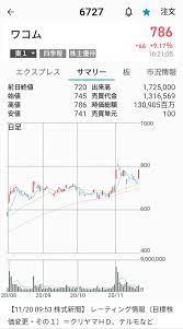 ワコム の 株価