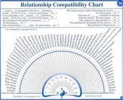 Free Printable Pendulum Charts Book Covers Pendulum Board