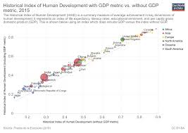 Hdi Chart 2012 Human Development Index Hdi Our World In Data