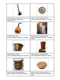 Cara termudah adalah dengan mengetahui kearifan lokal yang ada dan salah satunya merupakan alat musik tradisional. Gambar Dan Nama Alat Musik Tradisional