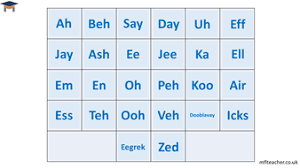 Useful information about the french alphabet, how to write letters, pronunciation and calligraphy, you will also learn french alphabet has the same number of letters as english 26, but some of them. French Alphabet Pronunciation Teaching Resources