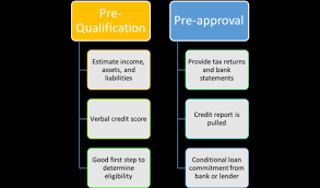 mortgage prequalification vs preapproval. Unique Mortgage Mortgage PreQualification Vs PreApproval In Prequalification Vs Preapproval The Truth About
