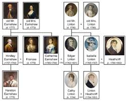 heathcliff in wuthering heights character analysis revenge wuthering heights family tree