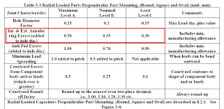 How To Determine Annular Ring Width For Thru Hole Pads