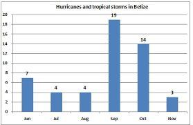 Monthly Weather Chart For Kids Belize Climate Average Weather Temperature Precipitation