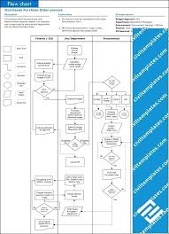 Department Flow Chart Template System Flowchart Template Samples Patient Flow Chart I