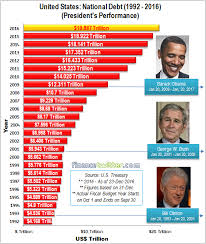 National Debt By President Chart Outgoing President Obamas Greatest Legacy Added 8