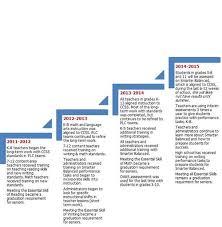 Common Core Chart Curriculum Instruction Common Core