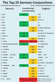 Coordinating conjunctions--German conjunctions