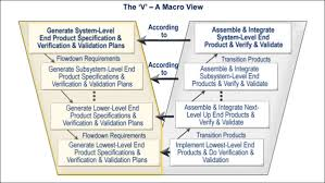 system life cycle process models vee sebok the vee activity diagram prosnik 2010 released by the defense acquisition university dau u s department of defense dod