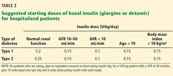 Type 2 Diabetes Insulin Dosage Chart Managing Diabetes In Hospitalized Patients With Chronic
