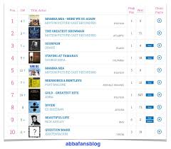 Who Is Number 1 In The Uk Charts Abba Fans Blog Uk Album Chart