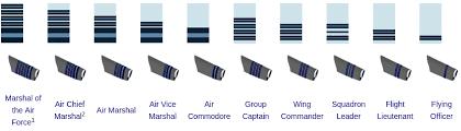 Air Force Grade Chart Indian Air Force Salary Chart Slip Pilot Engineer 7th Pay