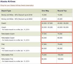 Alaska Mileage Chart Alaska Mileage Plan Award Chart Devaluation One Mile At A Time