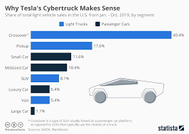 Chart Why Teslas Cybertruck Makes Sense Statista
