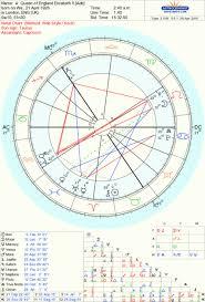 House Horoscope Chart Rulership Ascendant Astrology The