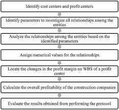 Synopsis on Profitability Analysis Using Financial Ratio