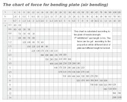 Press Brake Tonnage Calculation Metalforming Tonnage Chart